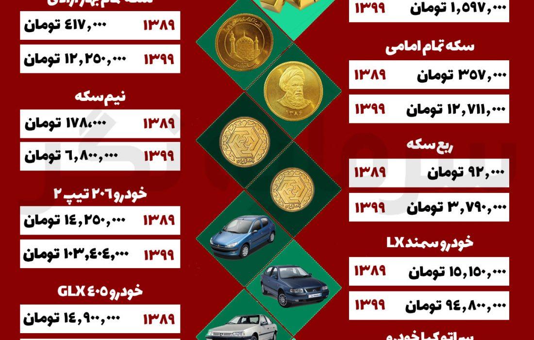 طلا، سکه، دلار و خودرو در ۱۰ سال چقدر گران شدند؟